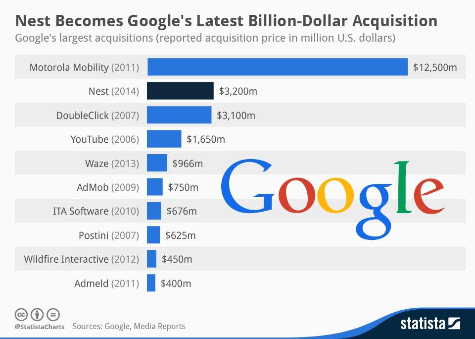 Doubleclick được mua lại bởi Google với giá 3.1 tỉ USD