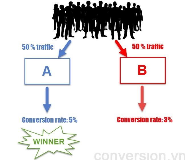 A/B Testing là gì? Mọi Thứ Bạn Cần Biết Về A/B Testing
