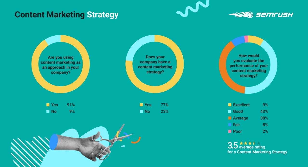 SEMrush: Thống kê số liệu về Content Marketing năm 2020
